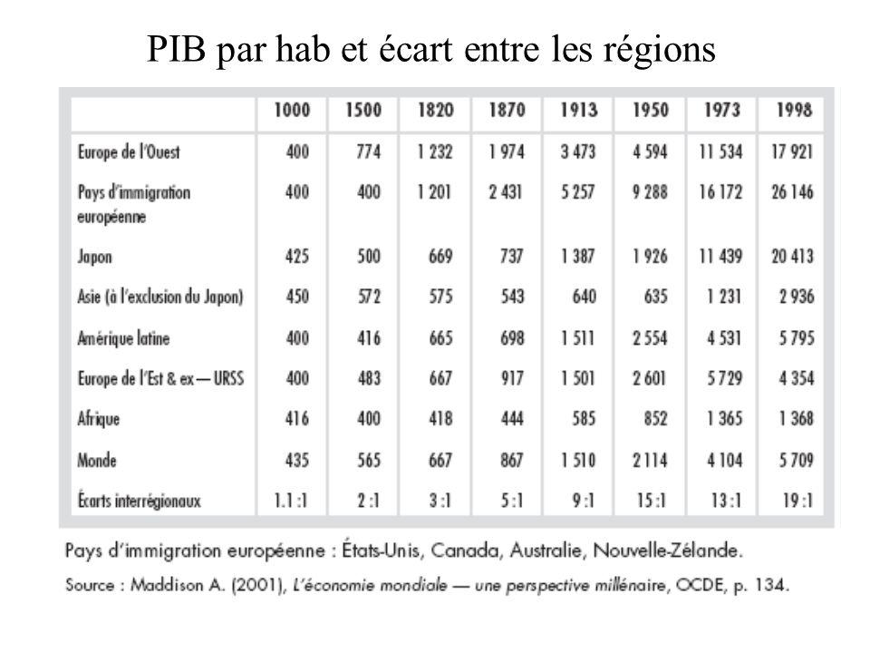 PIB par hab et écart entre les régions
