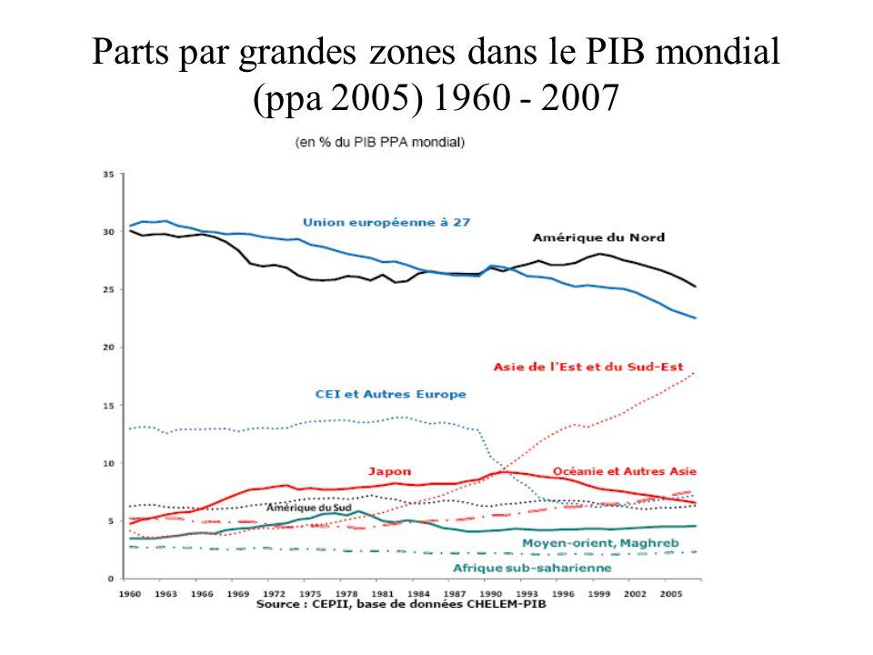 Parts par grandes zones dans le PIB mondial (ppa 2005) 1960 - 2007