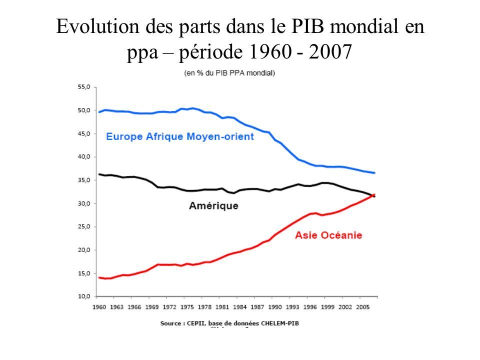 Evolution des parts dans le PIB mondial en ppa – période 1960 - 2007