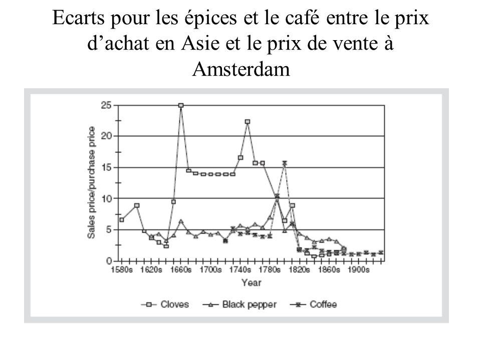 Ecarts pour les épices et le café entre le prix dachat en Asie et le prix de vente à Amsterdam