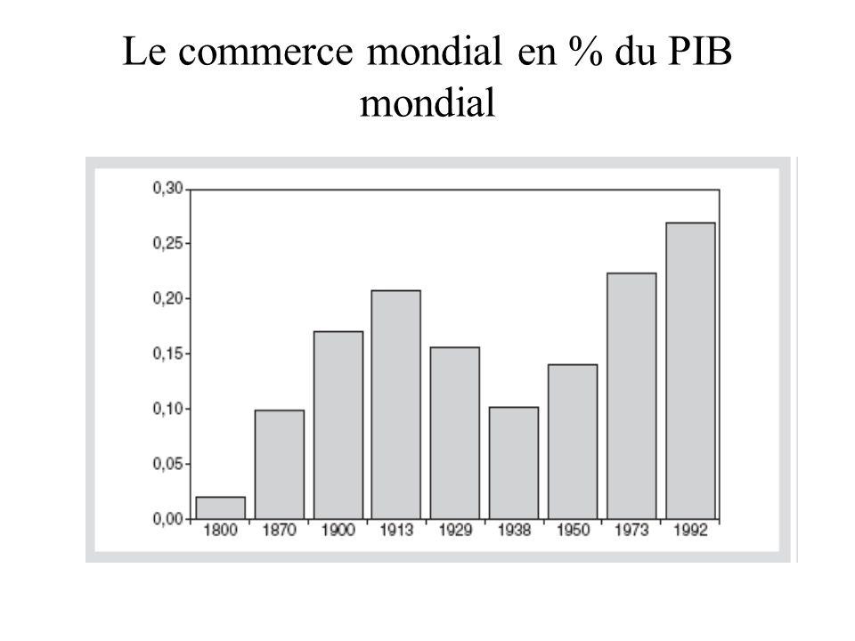Taux de croissance du PIB (ppa 2000)