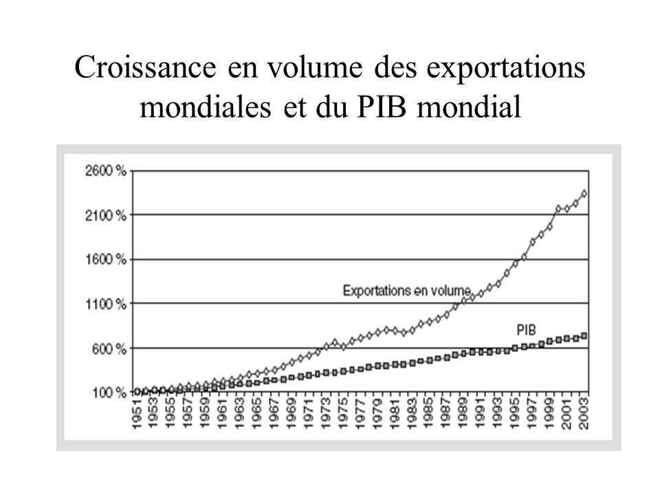 Croissance en volume des exportations mondiales et du PIB mondial