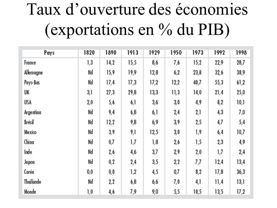 Taux douverture des économies (exportations en % du PIB)