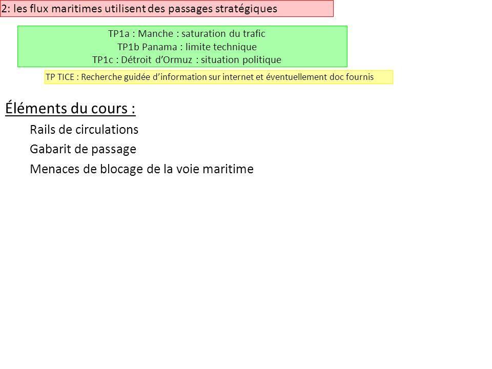 Éléments du cours : Rails de circulations Gabarit de passage Menaces de blocage de la voie maritime 2: les flux maritimes utilisent des passages strat