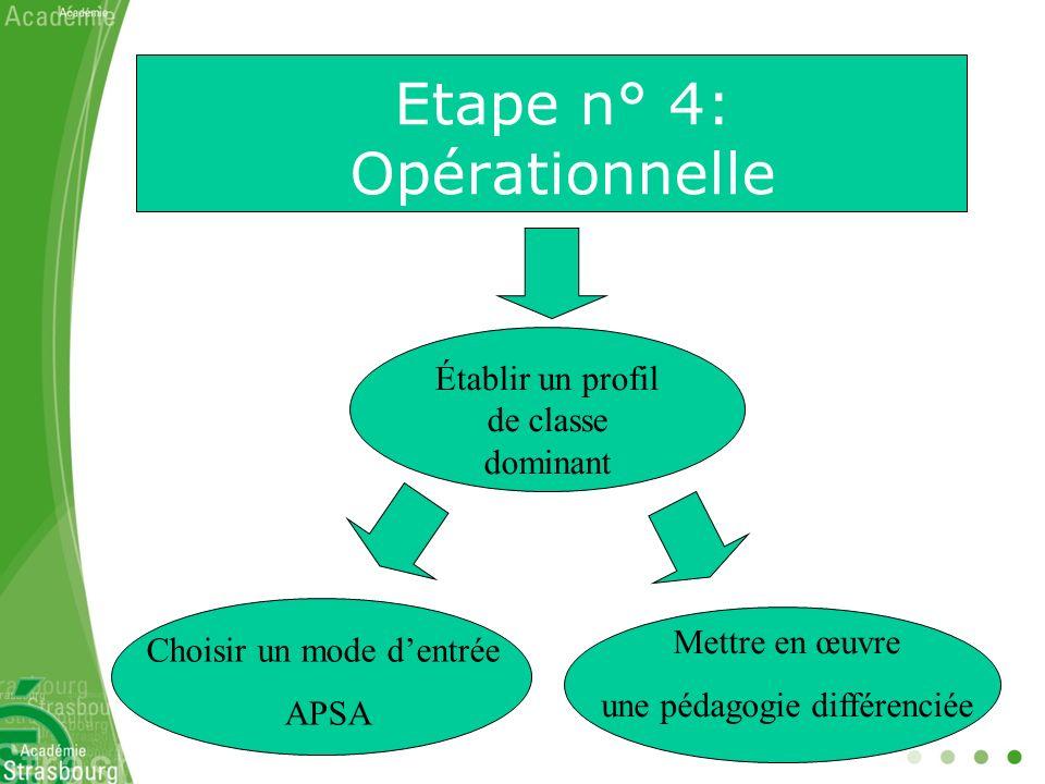 Etape n° 4: Opérationnelle Établir un profil de classe dominant Choisir un mode dentrée APSA Mettre en œuvre une pédagogie différenciée