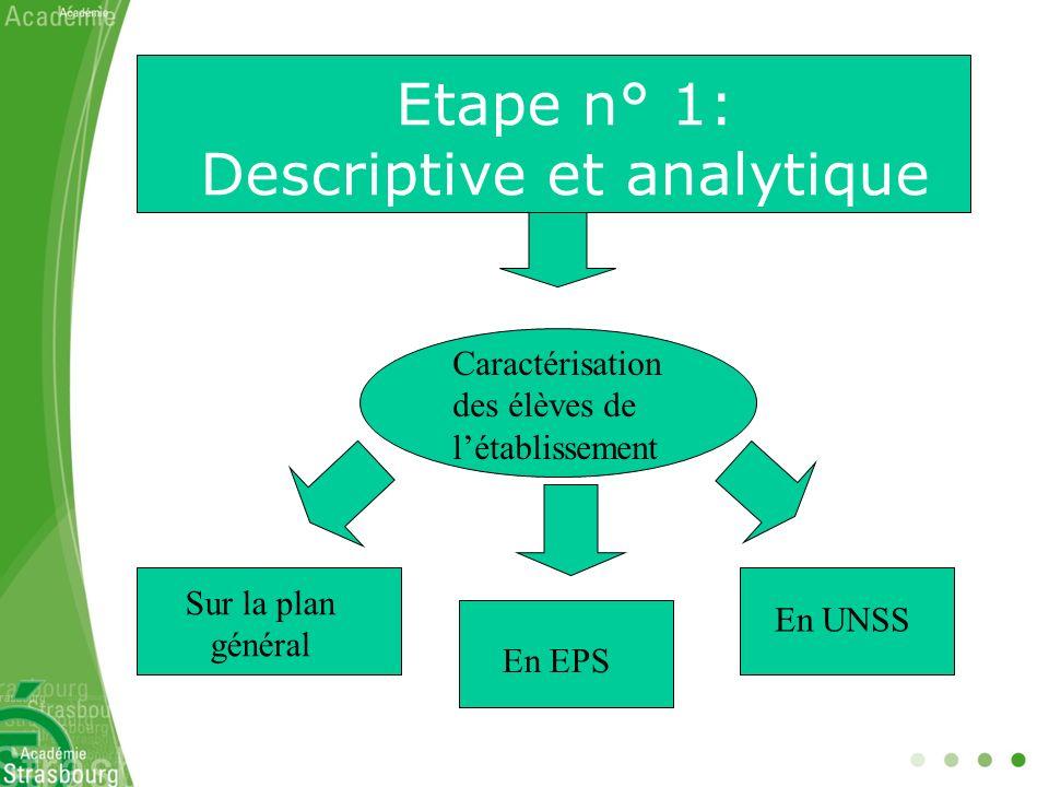 Etape n° 1 (suite): Descriptive et analytique Identifier le contexte local Type établissement Projet établissement Ressources matérielles et humaines