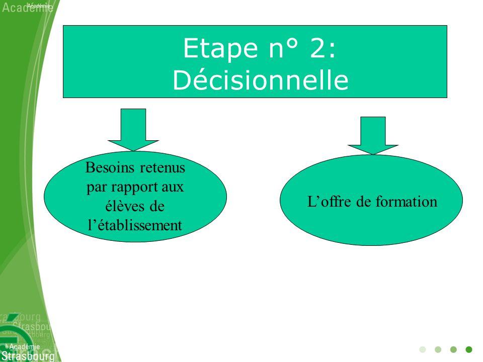Etape n° 2: Décisionnelle Besoins retenus par rapport aux élèves de létablissement Loffre de formation