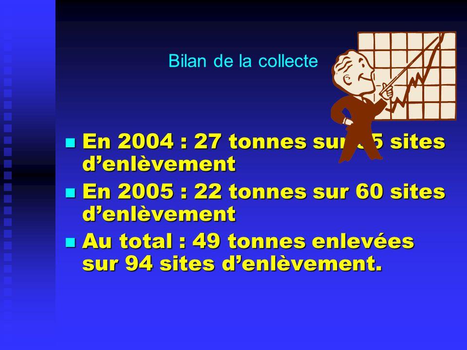 Bilan de la collecte En 2004 : 27 tonnes sur 35 sites denlèvement En 2004 : 27 tonnes sur 35 sites denlèvement En 2005 : 22 tonnes sur 60 sites denlèvement En 2005 : 22 tonnes sur 60 sites denlèvement Au total : 49 tonnes enlevées sur 94 sites denlèvement.