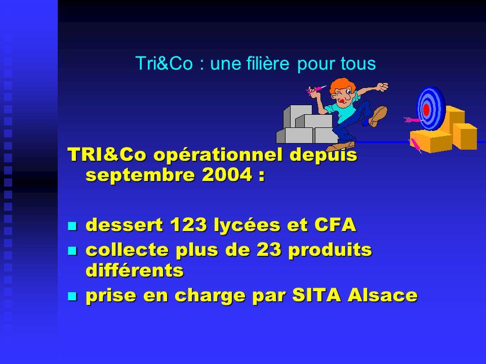 Tri&Co : une filière pour tous TRI&Co opérationnel depuis septembre 2004 : dessert 123 lycées et CFA dessert 123 lycées et CFA collecte plus de 23 produits différents collecte plus de 23 produits différents prise en charge par SITA Alsace prise en charge par SITA Alsace