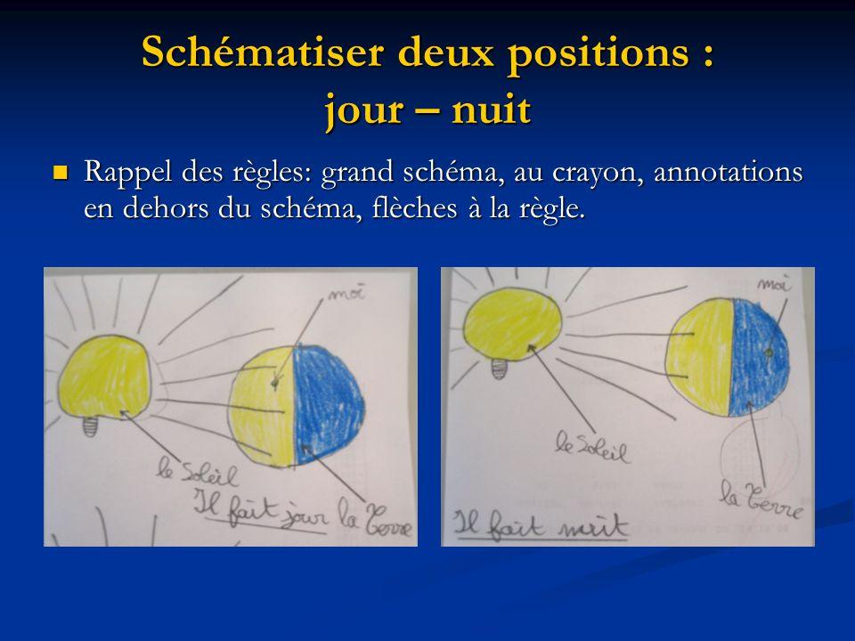 Schématiser deux positions : jour – nuit Rappel des règles: grand schéma, au crayon, annotations en dehors du schéma, flèches à la règle. Rappel des r
