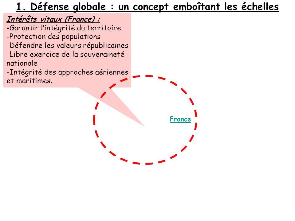 1. Défense globale : un concept emboîtant les échelles Intérêts vitaux (France) : -Garantir lintégrité du territoire -Protection des populations -Défe