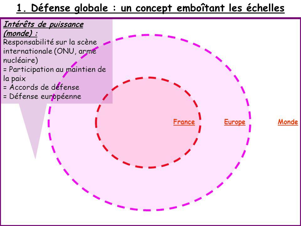 1. Défense globale : un concept emboîtant les échelles Intérêts de puissance (monde) : Responsabilité sur la scène internationale (ONU, arme nucléaire