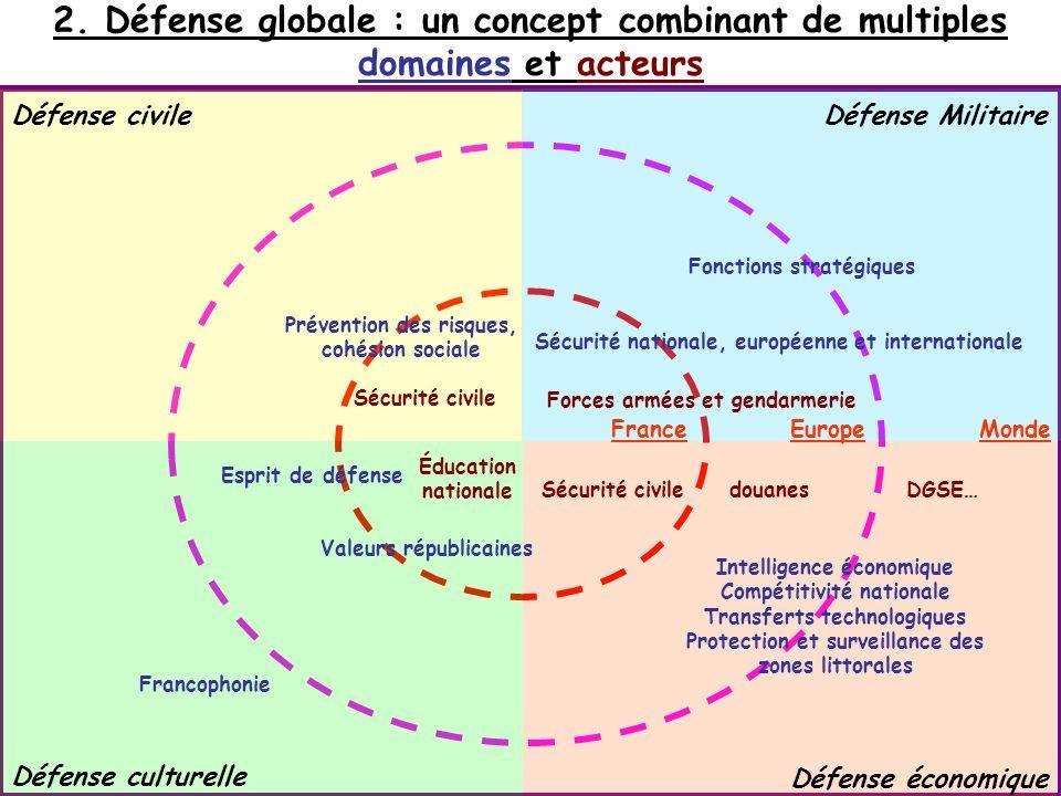 2. Défense globale : un concept combinant de multiples domaines et acteurs Défense civile Défense culturelle Défense Militaire Défense économique Sécu