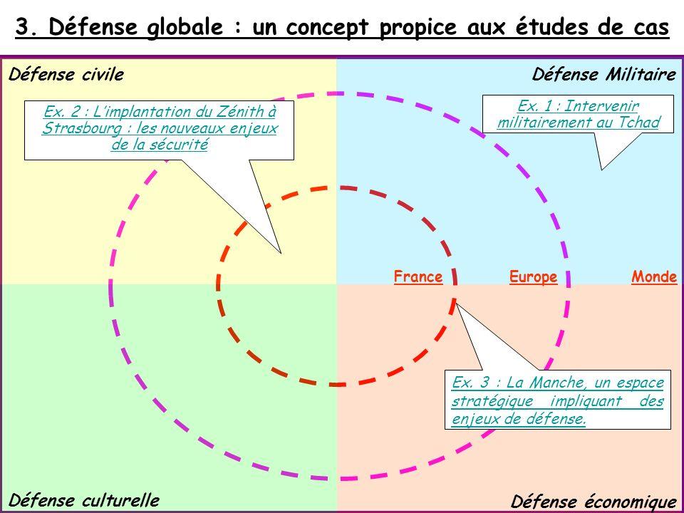 3. Défense globale : un concept propice aux études de cas Défense civile Défense culturelle Défense Militaire Défense économique FranceEuropeMonde Ex.