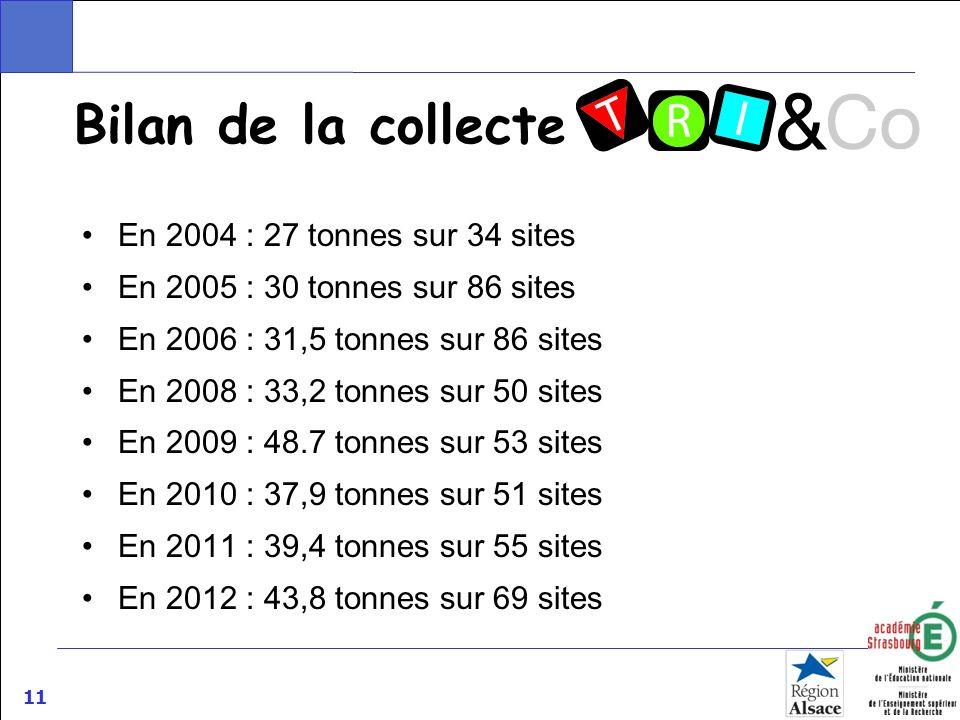 11 Bilan de la collecte En 2004 : 27 tonnes sur 34 sites En 2005 : 30 tonnes sur 86 sites En 2006 : 31,5 tonnes sur 86 sites En 2008 : 33,2 tonnes sur