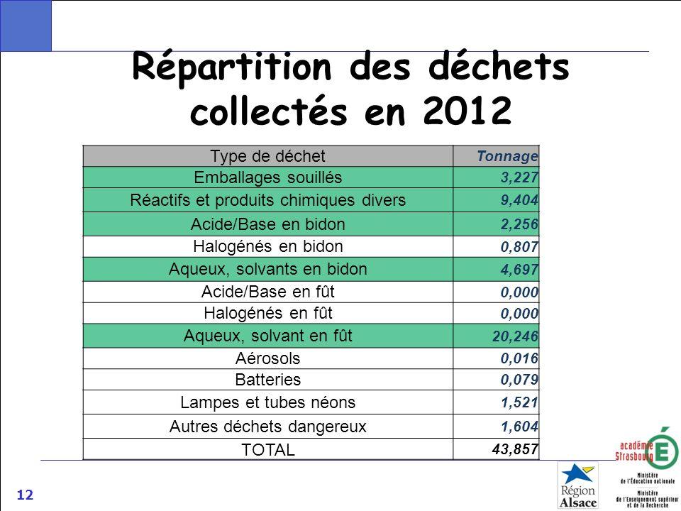 12 Répartition des déchets collectés en 2012 Type de déchet Tonnage Emballages souillés 3,227 Réactifs et produits chimiques divers 9,404 Acide/Base e