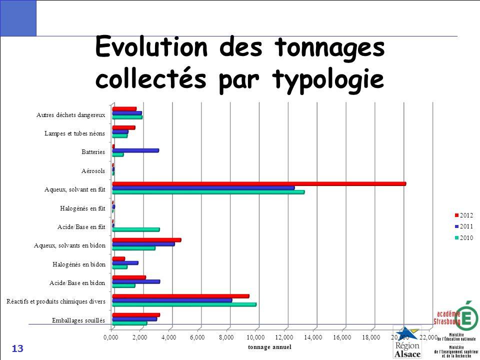 13 Evolution des tonnages collectés par typologie