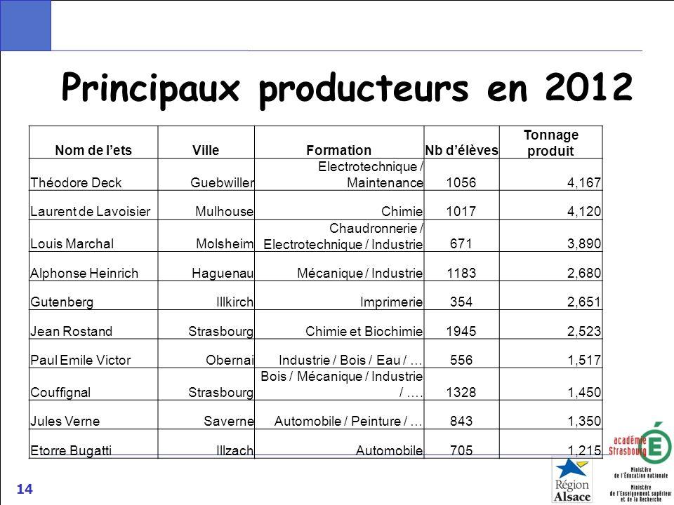 14 Principaux producteurs en 2012 Nom de letsVilleFormationNb délèves Tonnage produit Théodore DeckGuebwiller Electrotechnique / Maintenance10564,167