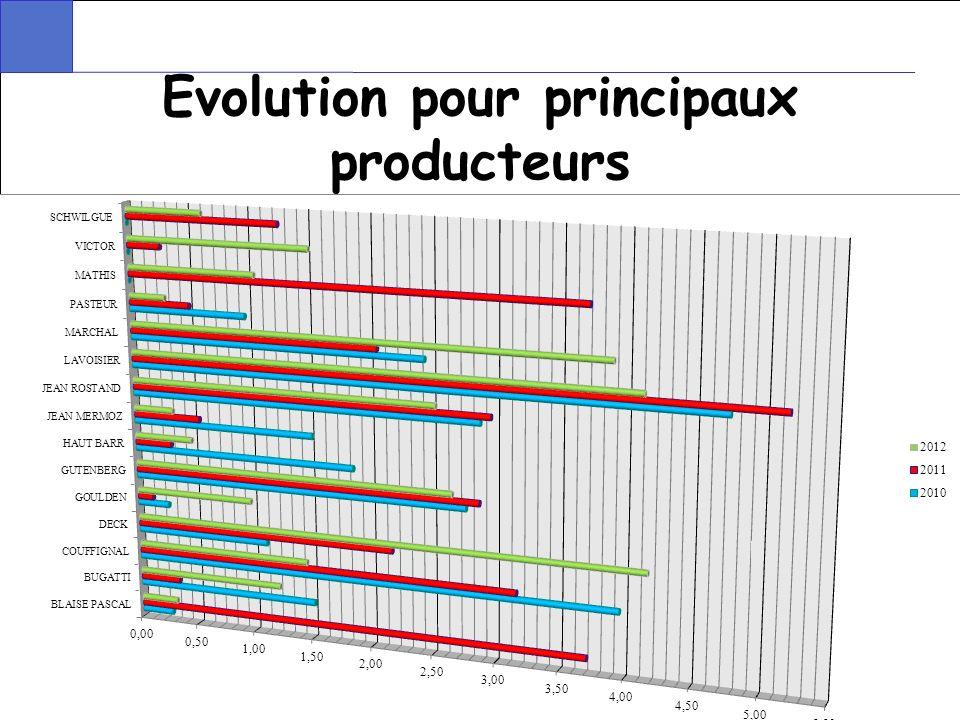 15 Evolution pour principaux producteurs