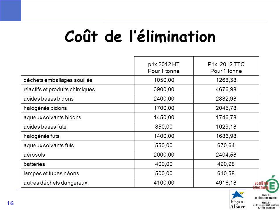 16 Coût de lélimination prix 2012 HT Pour 1 tonne Prix 2012 TTC Pour 1 tonne déchets emballages souillés1050,001268,38 réactifs et produits chimiques3