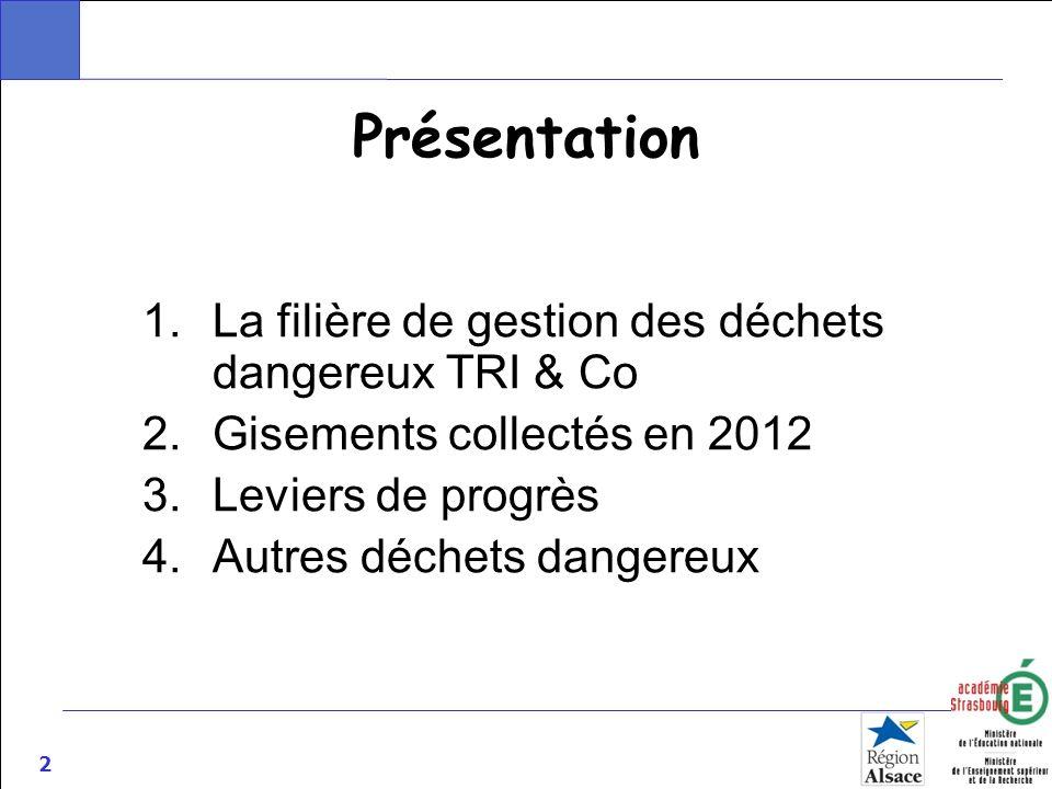 2 Présentation 1.La filière de gestion des déchets dangereux TRI & Co 2.Gisements collectés en 2012 3.Leviers de progrès 4.Autres déchets dangereux