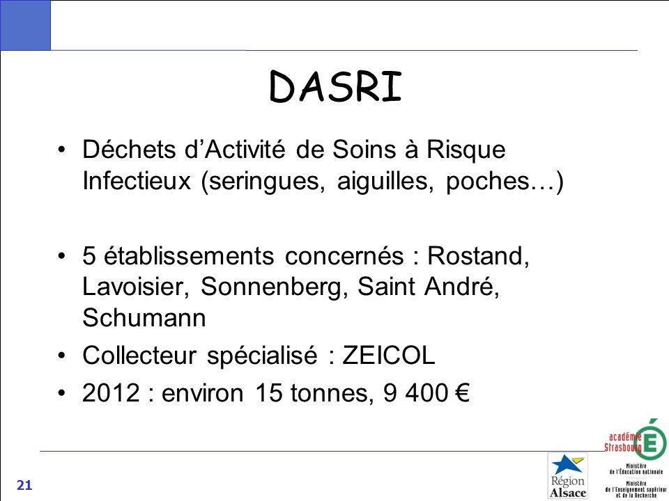 21 DASRI Déchets dActivité de Soins à Risque Infectieux (seringues, aiguilles, poches…) 5 établissements concernés : Rostand, Lavoisier, Sonnenberg, S