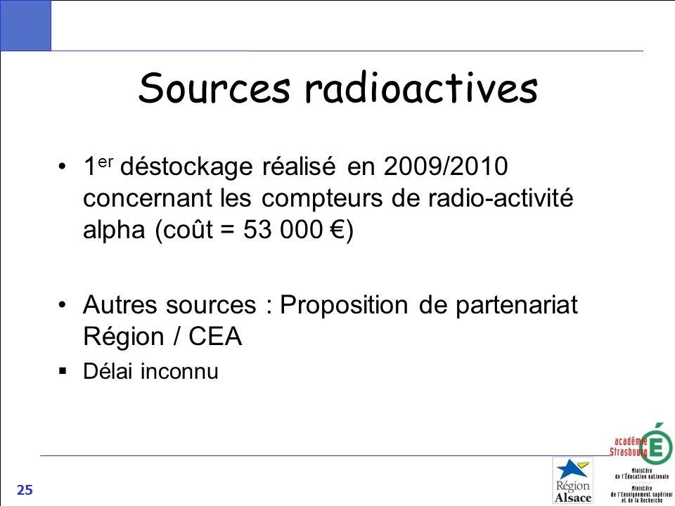 25 Sources radioactives 1 er déstockage réalisé en 2009/2010 concernant les compteurs de radio-activité alpha (coût = 53 000 ) Autres sources : Propos