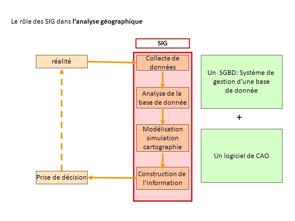 SIG Un SGBD: Système de gestion dune base de donnée Un logiciel de CAO + Le rôle des SIG dans lanalyse géographique réalité Prise de décision Collecte