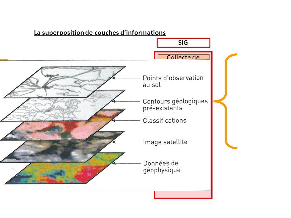 SIG Collecte de données Analyse de la base de donnée Modélisation simulation cartographie Construction de linformation La superposition de couches din