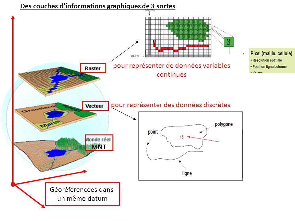 MNT Des couches dinformations graphiques de 3 sortes Géoréférencées dans un même datum pour représenter des données discrètes pour représenter de donn