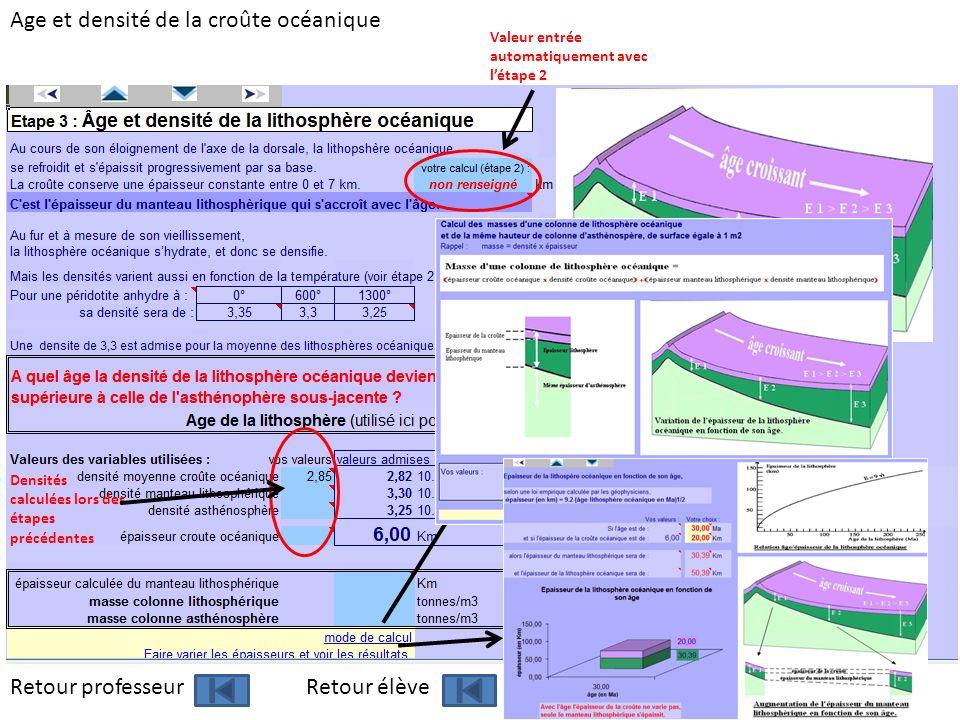 Age et densité de la croûte océanique Valeur entrée automatiquement avec létape 2 Densités calculées lors des étapes précédentes Retour professeur Ret