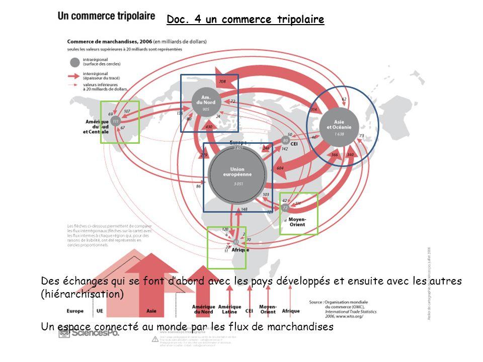 Doc. 4 un commerce tripolaire Des échanges qui se font dabord avec les pays développés et ensuite avec les autres (hiérarchisation) Un espace connecté