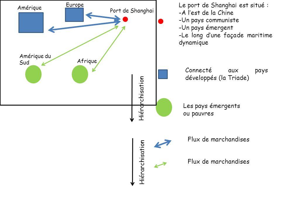 Connecté aux pays développés (la Triade) Les pays émergents ou pauvres Flux de marchandises Hiérarchisation Europe Amérique Port de Shanghai Amérique