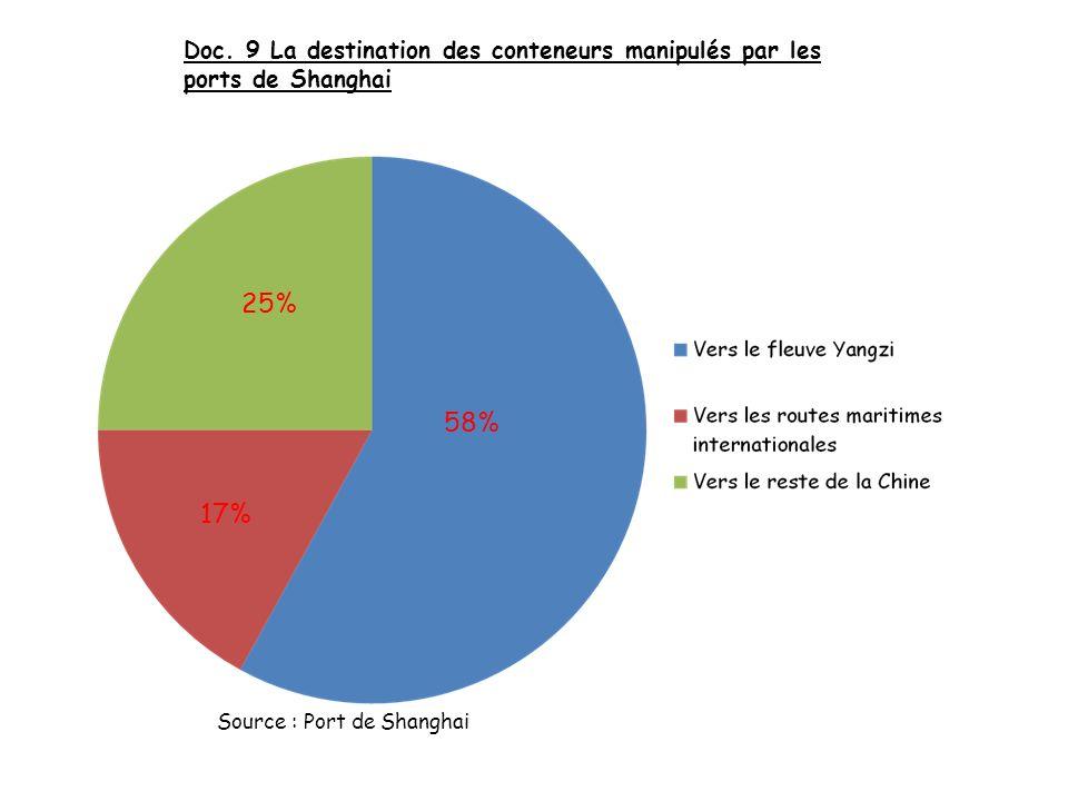 Doc. 9 La destination des conteneurs manipulés par les ports de Shanghai 58% 17% 25% Source : Port de Shanghai
