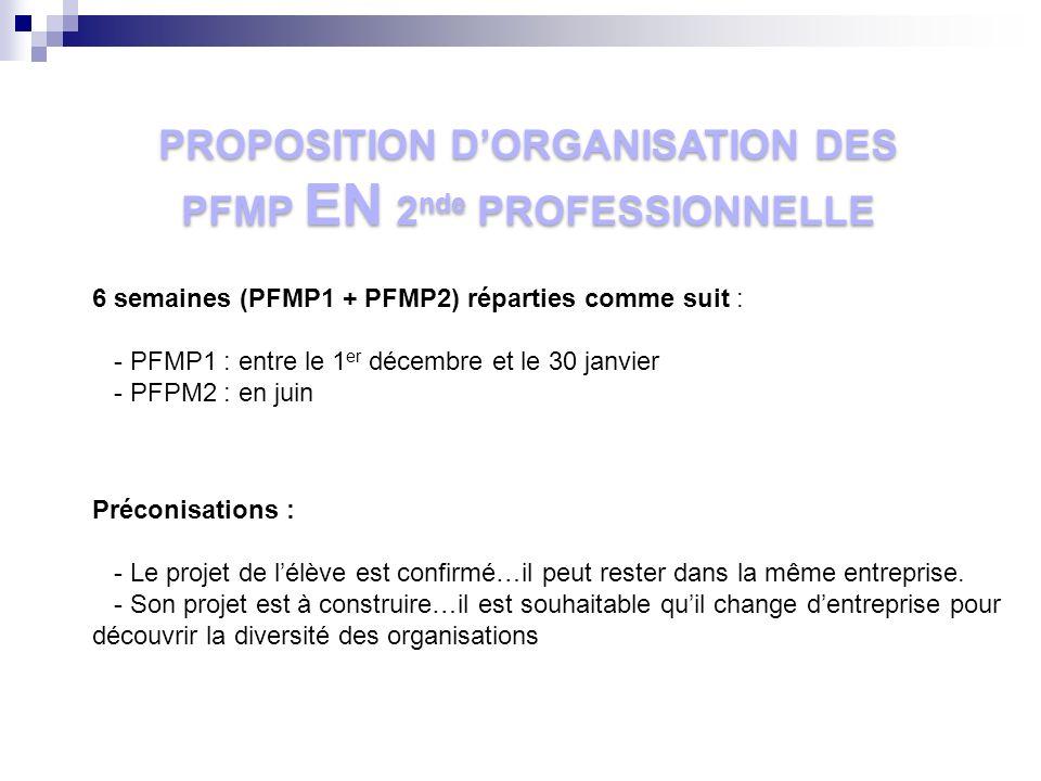 PROPOSITION DORGANISATION DES PFMP EN 2 nde PROFESSIONNELLE 6 semaines (PFMP1 + PFMP2) réparties comme suit : - PFMP1 : entre le 1 er décembre et le 3