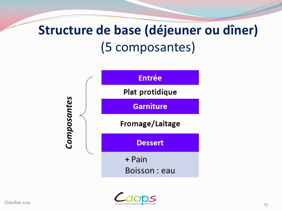 15 Entrée Plat protidique Garniture Fromage/Laitage Dessert + Pain Boisson : eau Composantes Structure de base (déjeuner ou dîner) (5 composantes) Octobre 2011