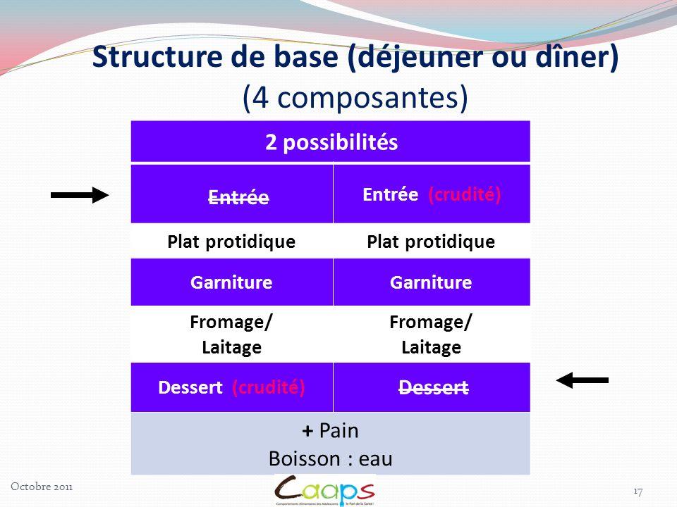 17 2 possibilités Entrée (crudité) Plat protidique Garniture Fromage/ Laitage Fromage/ Laitage Dessert (crudité) + Pain Boisson : eau Dessert Entrée S