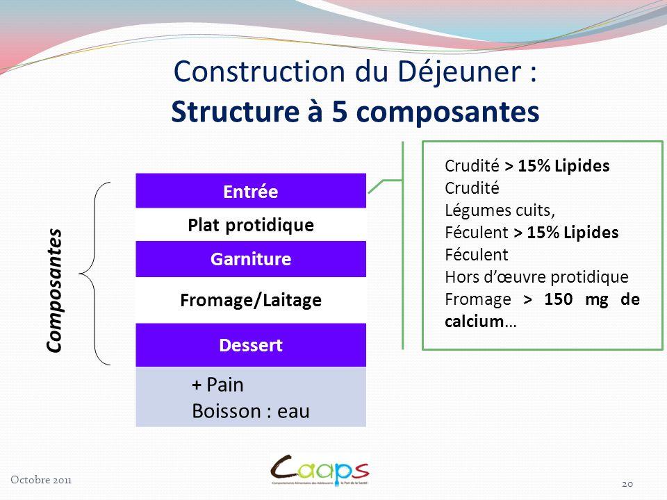 20 Entrée Plat protidique Garniture Fromage/Laitage Dessert + Pain Boisson : eau Composantes Construction du Déjeuner : Structure à 5 composantes Crud