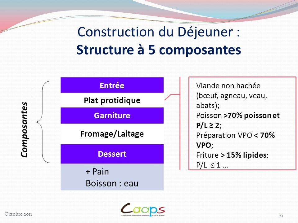 21 Entrée Plat protidique Garniture Fromage/Laitage Dessert + Pain Boisson : eau Composantes Construction du Déjeuner : Structure à 5 composantes Vian