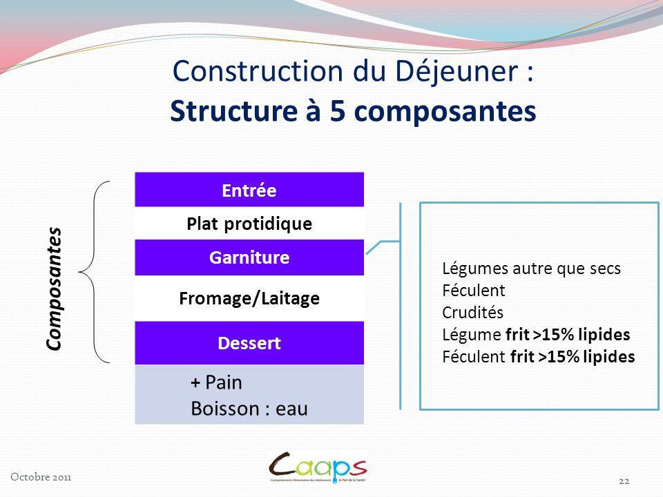 22 Entrée Plat protidique Garniture Fromage/Laitage Dessert + Pain Boisson : eau Composantes Construction du Déjeuner : Structure à 5 composantes Légu