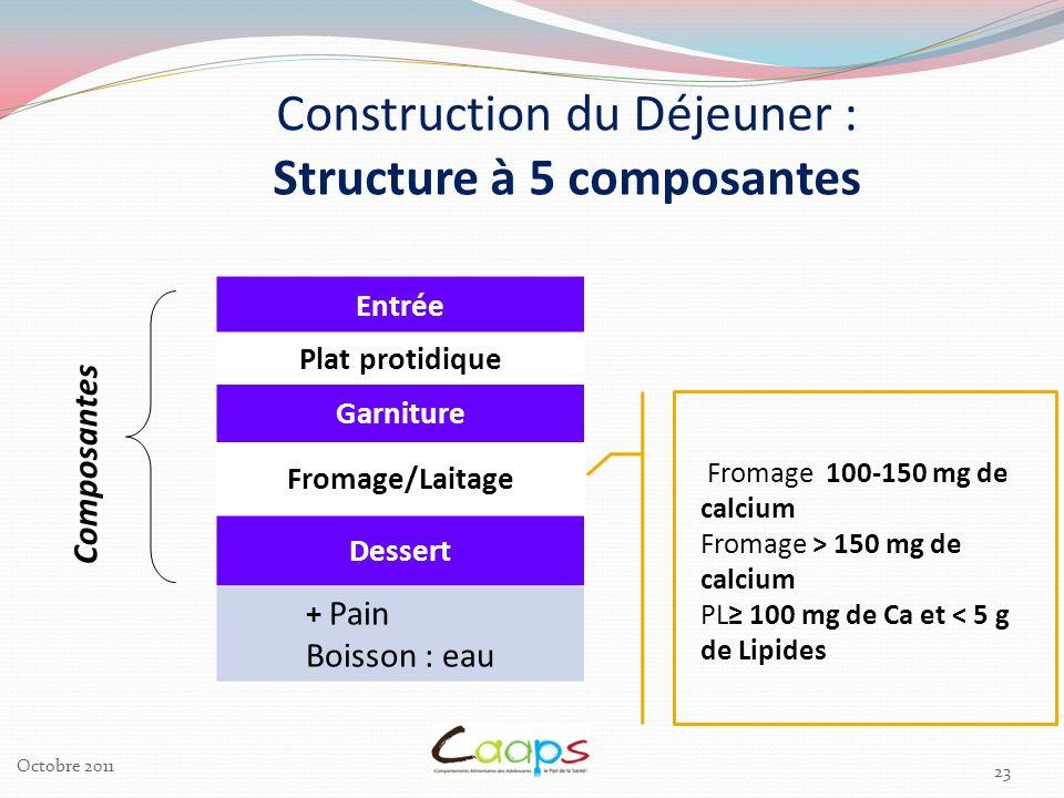 23 Entrée Plat protidique Garniture Fromage/Laitage Dessert + Pain Boisson : eau Composantes Construction du Déjeuner : Structure à 5 composantes From
