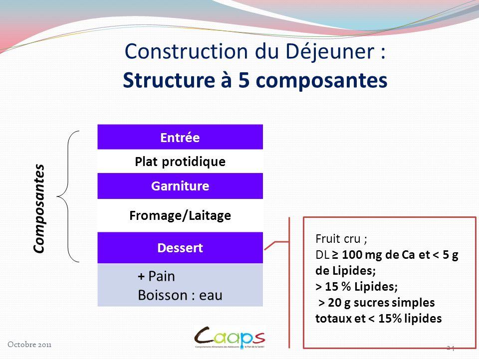 24 Entrée Plat protidique Garniture Fromage/Laitage Dessert + Pain Boisson : eau Composantes Construction du Déjeuner : Structure à 5 composantes Frui