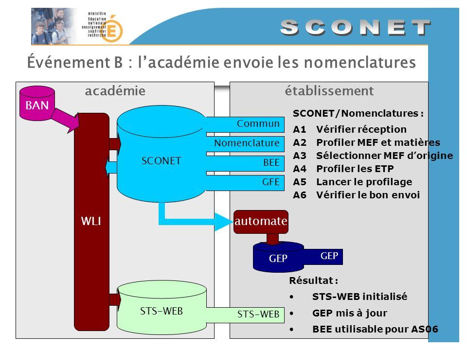 Événement B : lacadémie envoie les nomenclatures établissementacadémie SCONET CommunNomenclatureBEEGFE BAN GEP automate STS-WEB WLI SCONET/Nomenclatur