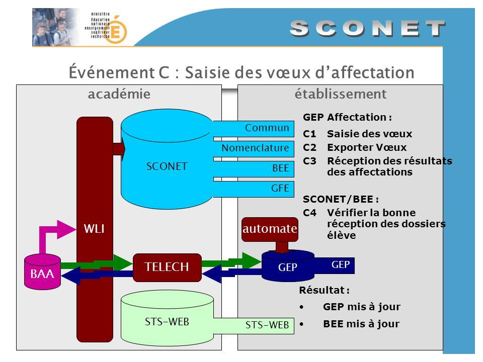 Événement C : Saisie des vœux daffectation établissementacadémie SCONET CommunNomenclatureBEEGFE GEP automate STS-WEB BAA TELECH WLI GEP Affectation :