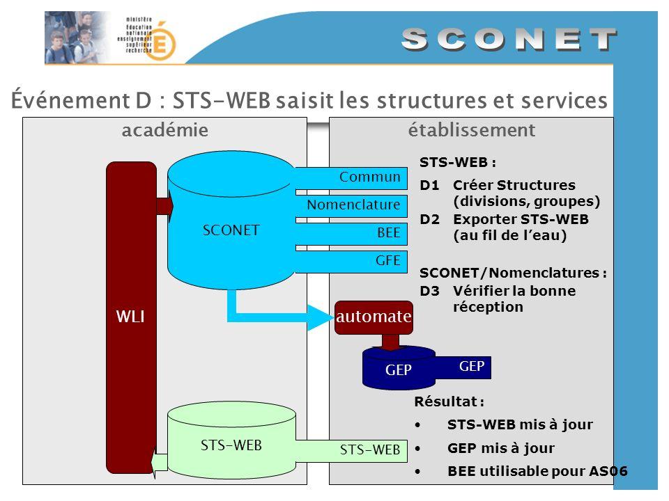 Événement D : STS-WEB saisit les structures et services établissementacadémie SCONET CommunNomenclatureBEEGFE GEP automate STS-WEB WLI STS-WEB : D1Cré