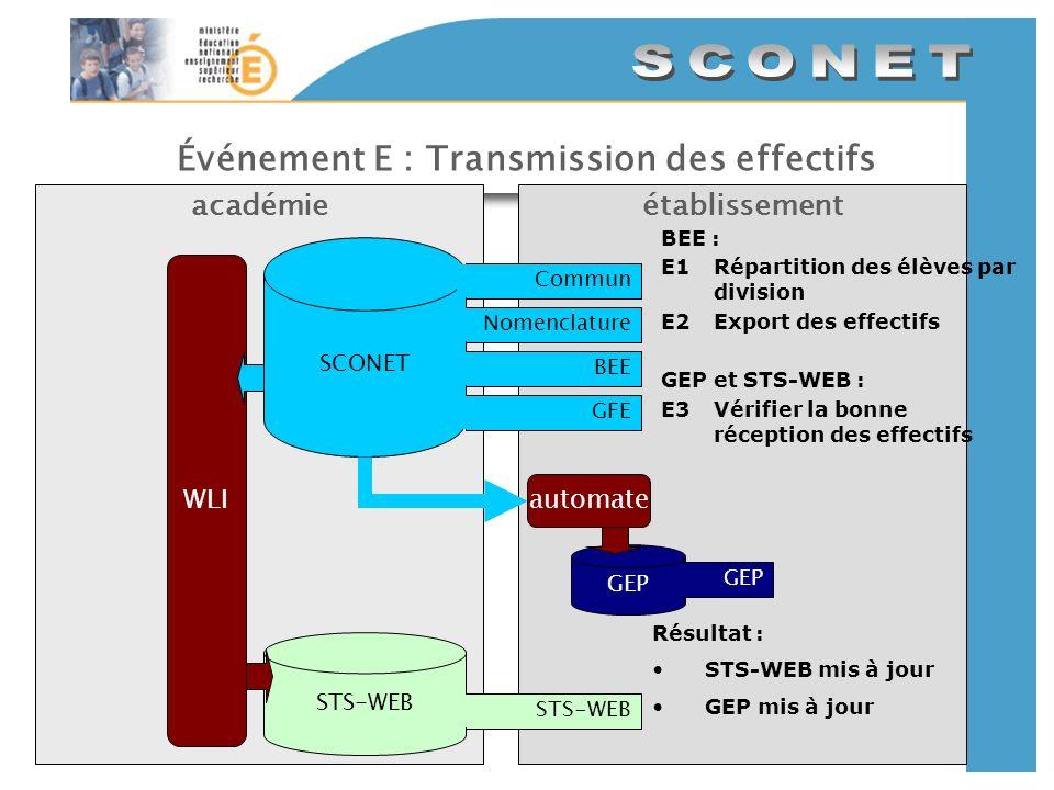 Événement E : Transmission des effectifs établissementacadémie SCONET CommunNomenclatureBEEGFE GEP automate STS-WEB WLI BEE : E1Répartition des élèves