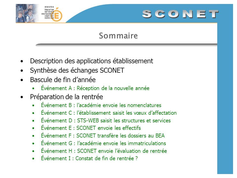 Sommaire Description des applications établissement Synthèse des échanges SCONET Bascule de fin dannée Événement A : Réception de la nouvelle année Pr