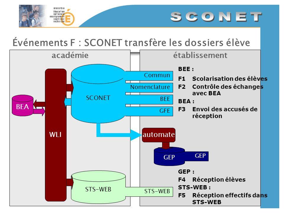 Événements F : SCONET transfère les dossiers élève établissementacadémie SCONET CommunNomenclatureBEEGFE GEP automate STS-WEB WLI BEE : F1Scolarisatio