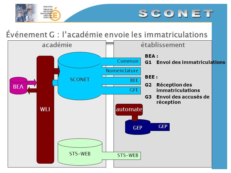 Événement G : lacadémie envoie les immatriculations établissementacadémie SCONET CommunNomenclatureBEEGFE GEP automate STS-WEB WLI BEA : G1Envoi des i