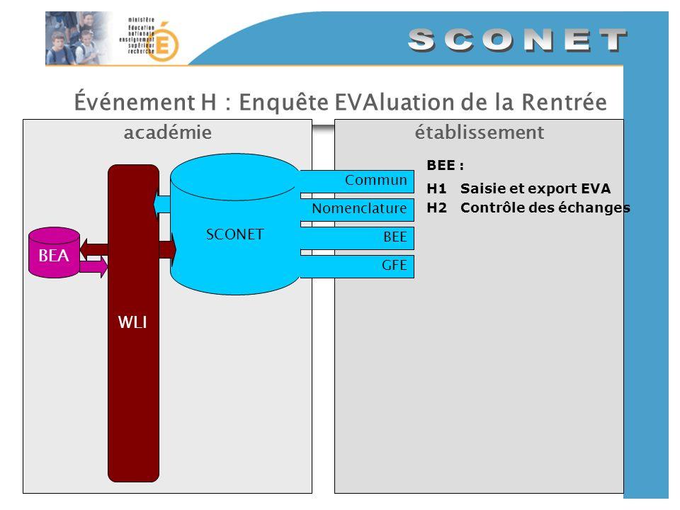 Événement H : Enquête EVAluation de la Rentrée établissementacadémie SCONET CommunNomenclatureBEEGFE WLI BEE : H1Saisie et export EVA H2Contrôle des é